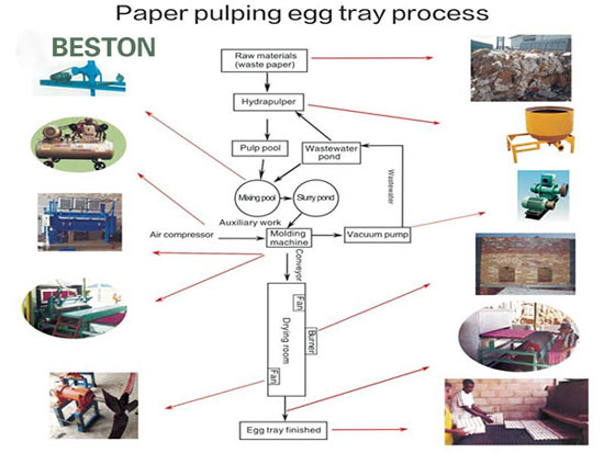 Egg Tray Manufacturing Process