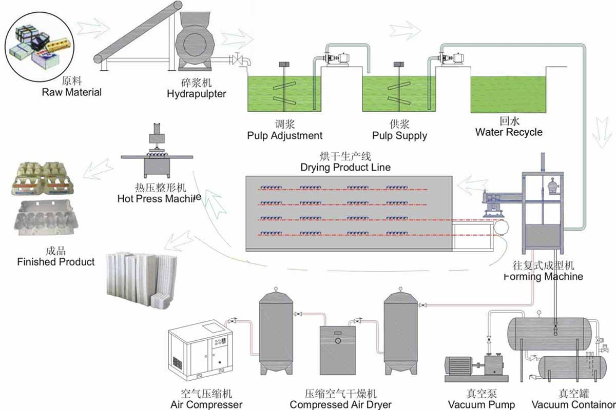 Flowchart of paper making process create a flowchart flowchart of paper making process create a flowchart pulp paper mills flow chart tronica image collections geenschuldenfo Images
